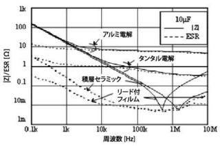 コンデンサ種別ESR特性.jpg